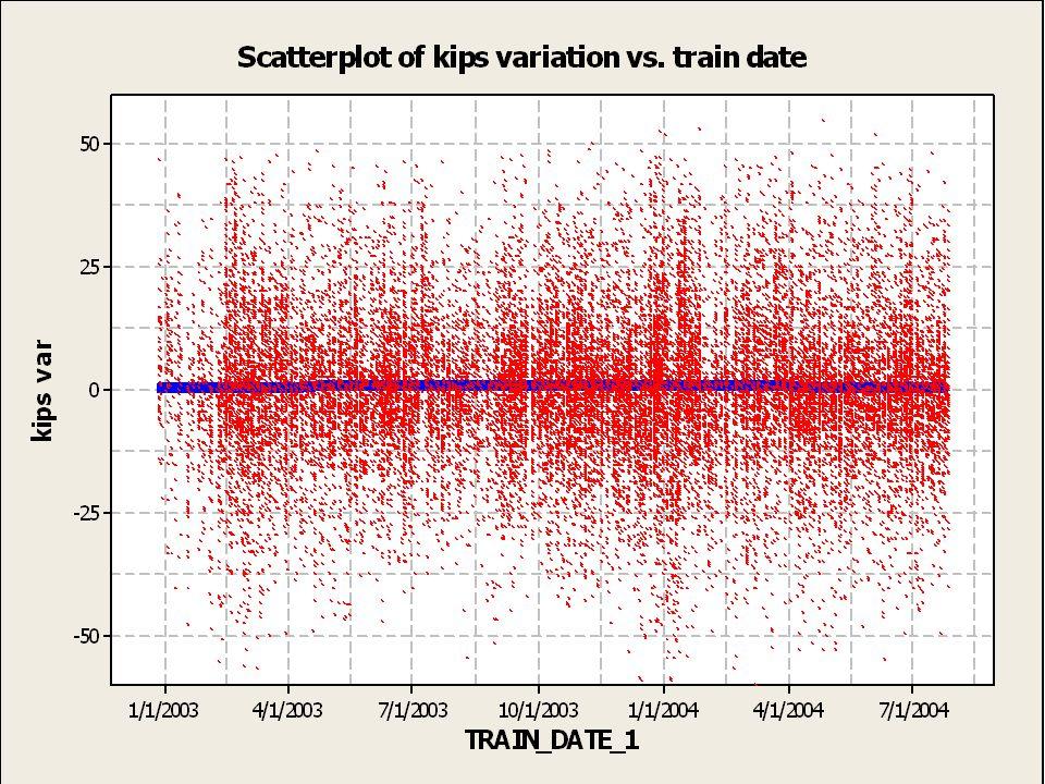 Scatter plot of kips var vs. train date
