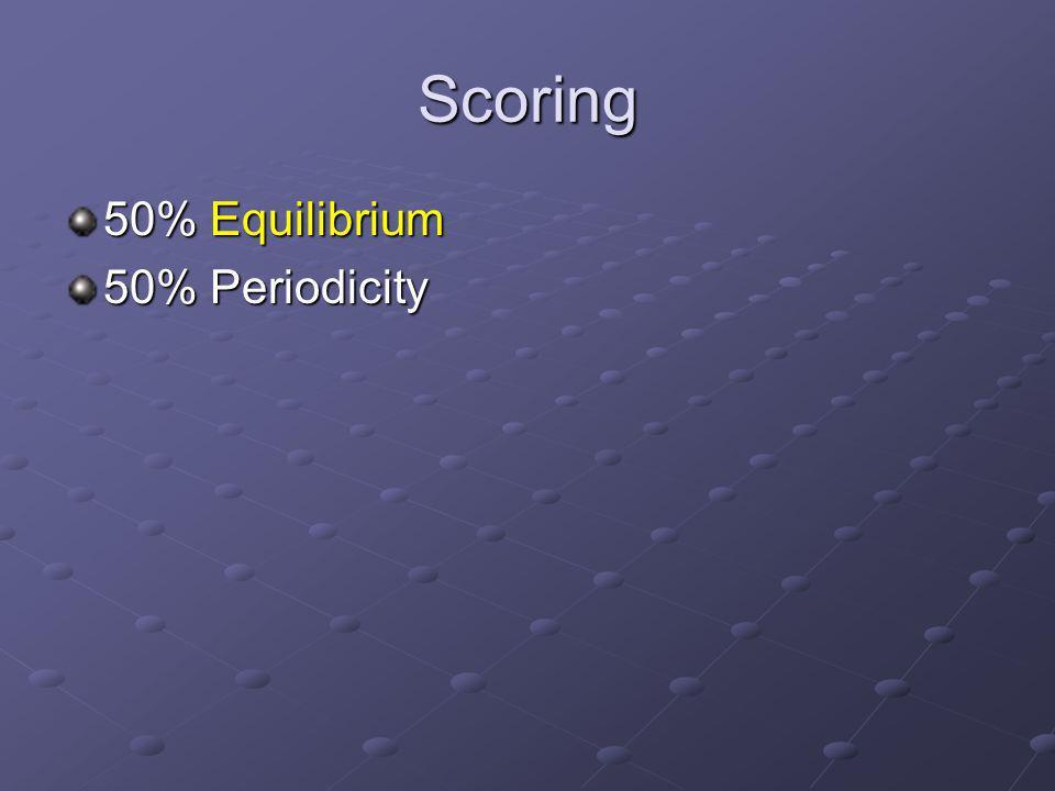 Scoring 50% Equilibrium 50% Periodicity