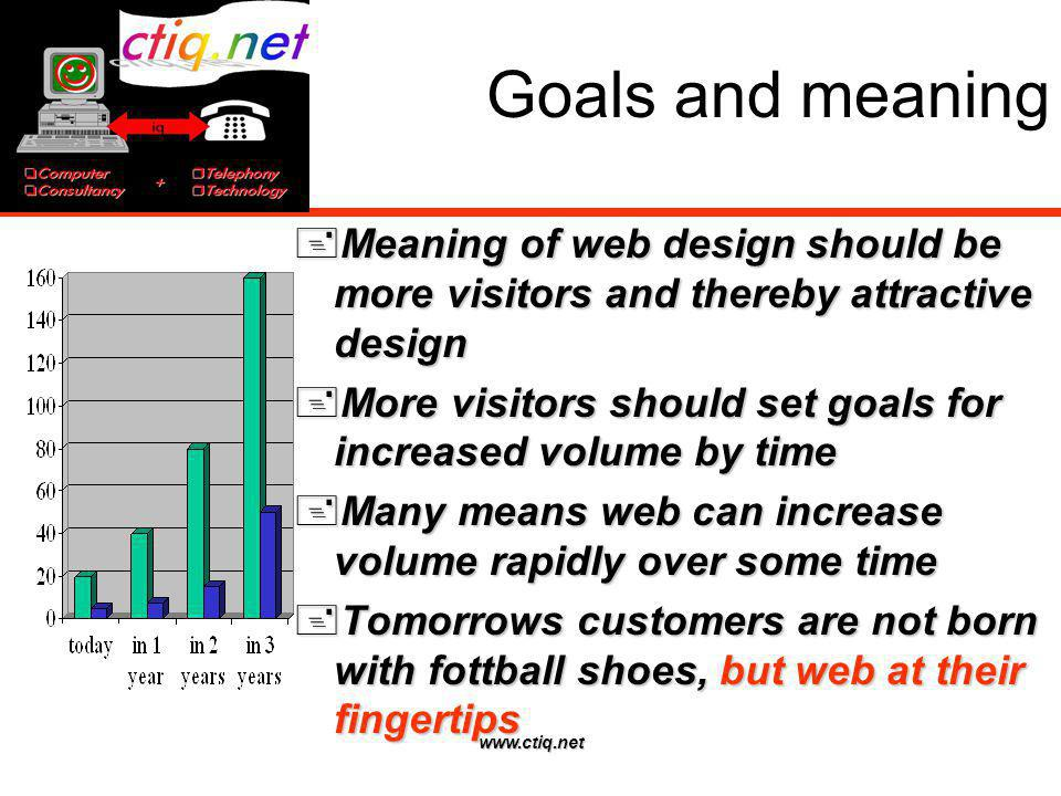 www.ctiq.net Goals and meaning Meaning of web design should be more visitors and thereby attractive design Meaning of web design should be more visito