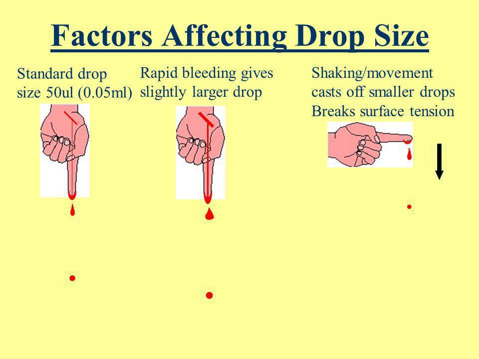 Dripping Blood Blood drop grows until Wt (G) > S.T. Single drop breaks free (teardrop shape) Surface tension pulls in vertically Shape settles into sp