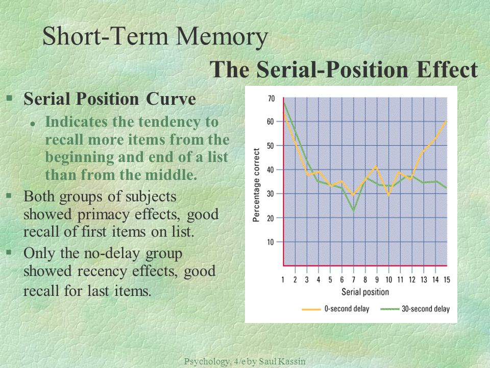 Psychology, 4/e by Saul Kassin ©2004 Prentice Hall Short-Term Memory The Serial-Position Effect §Serial Position Curve l Indicates the tendency to rec