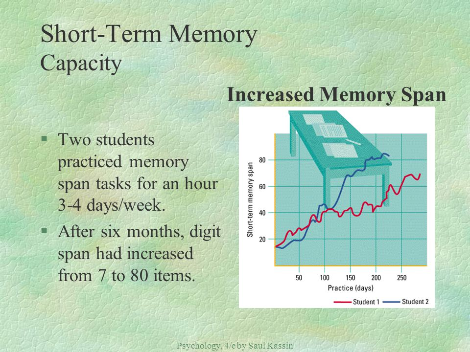 Psychology, 4/e by Saul Kassin ©2004 Prentice Hall Short-Term Memory Capacity Increased Memory Span §Two students practiced memory span tasks for an h