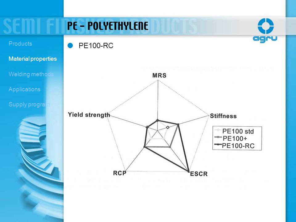 PE - POLYETHYLENE PE100-RC Products Material properties Welding methods Applications Supply program