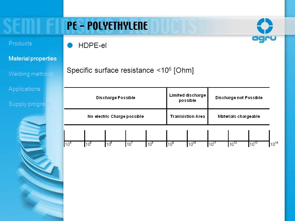PE - POLYETHYLENE HDPE-el Specific surface resistance <10 6 [Ohm] Products Material properties Welding methods Applications Supply program