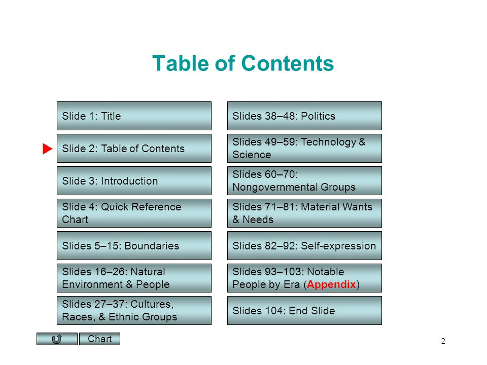 Chart 2 Table of Contents Slide 1: Title Slide 2: Table of Contents Slide 3: Introduction Slide 4: Quick Reference Chart Slides 5–15: Boundaries Slides 16–26: Natural Environment & People Slides 27–37: Cultures, Races, & Ethnic Groups Slides 38–48: Politics Slides 49–59: Technology & Science Slides 60–70: Nongovernmental Groups Slides 71–81: Material Wants & Needs Slides 82–92: Self-expression Slides 104: End Slide Slides 93–103: Notable People by Era (Appendix)