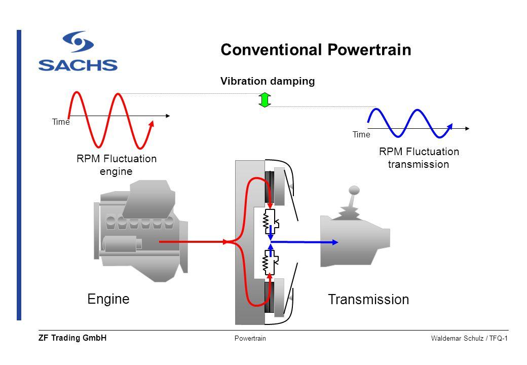 PowertrainWaldemar Schulz / TFQ-1 ZF Trading GmbH RPM Fluctuation engine RPM Fluctuation transmission Time Engine Transmission Time Vibration damping