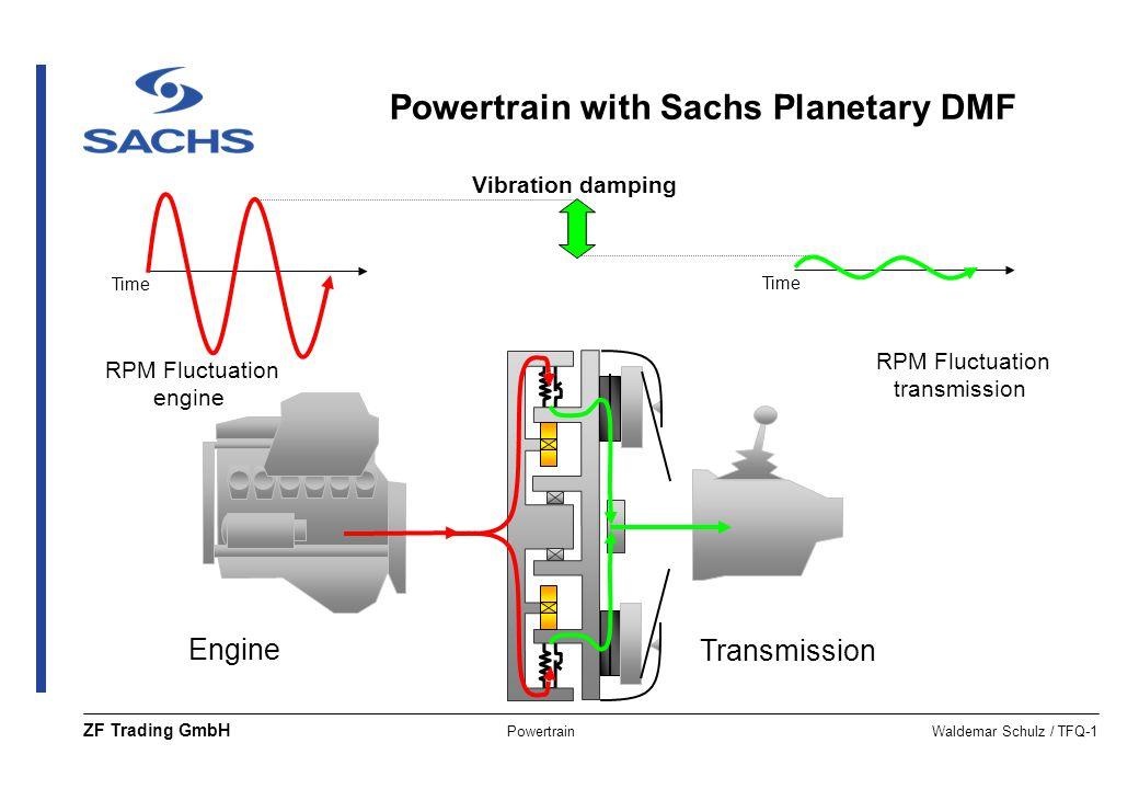 PowertrainWaldemar Schulz / TFQ-1 ZF Trading GmbH Engine Transmission RPM Fluctuation engine RPM Fluctuation transmission Vibration damping Time Power