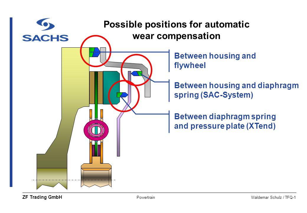 PowertrainWaldemar Schulz / TFQ-1 ZF Trading GmbH Between diaphragm spring and pressure plate (XTend) Between housing and diaphragm spring (SAC-System