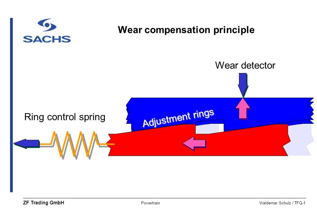 PowertrainWaldemar Schulz / TFQ-1 ZF Trading GmbH Ring control spring Adjustment rings Wear detector Wear compensation principle