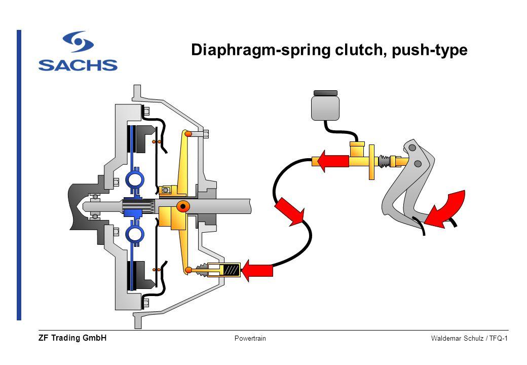 PowertrainWaldemar Schulz / TFQ-1 ZF Trading GmbH Diaphragm-spring clutch, push-type