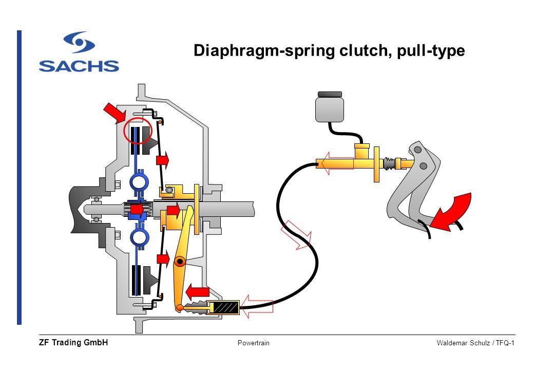 PowertrainWaldemar Schulz / TFQ-1 ZF Trading GmbH Diaphragm-spring clutch, pull-type