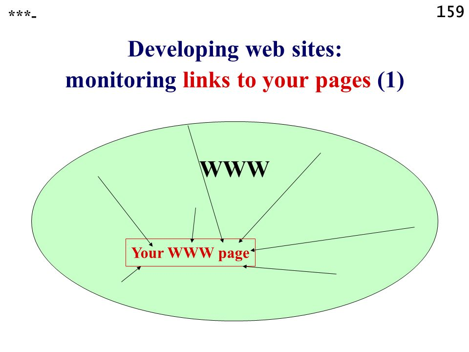159 Developing web sites: monitoring links to your pages (1) ***- WWW Your WWW page
