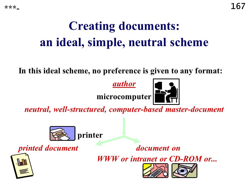 167 Creating documents: an ideal, simple, neutral scheme ***- In this ideal scheme, no preference is given to any format: author microcomputer neutral, well-structured, computer-based master-document printer printed document document on WWW or intranet or CD-ROM or...