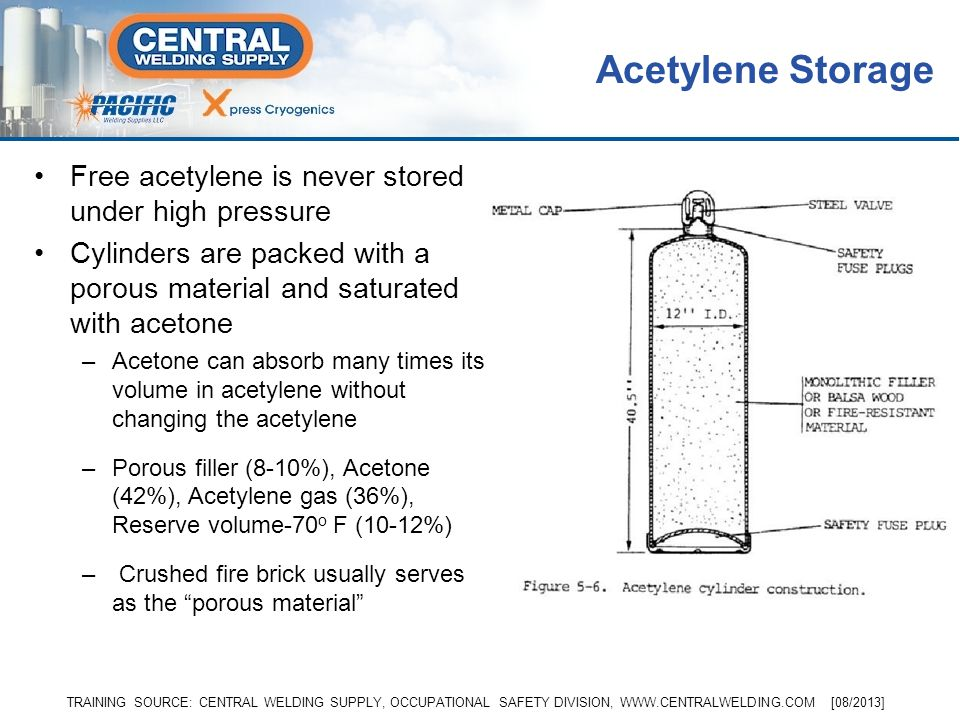 Acetylene is a compound of Hydrogen and Carbon (C 2 H 2 ) Produced when calcium carbide is mixed with water Needs only 10% mix of oxygen to ignite An