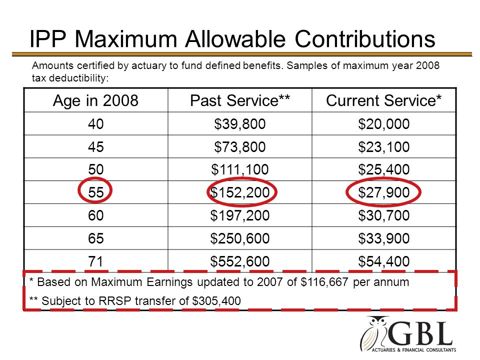 IPP Maximum Allowable Contributions Age in 2008Past Service**Current Service* 40$39,800$20,000 45$73,800$23,100 50$111,100$25,400 55$152,200$27,900 60$197,200$30,700 65$250,600$33,900 71$552,600$54,400 * Based on Maximum Earnings updated to 2007 of $116,667 per annum ** Subject to RRSP transfer of $305,400 Amounts certified by actuary to fund defined benefits.