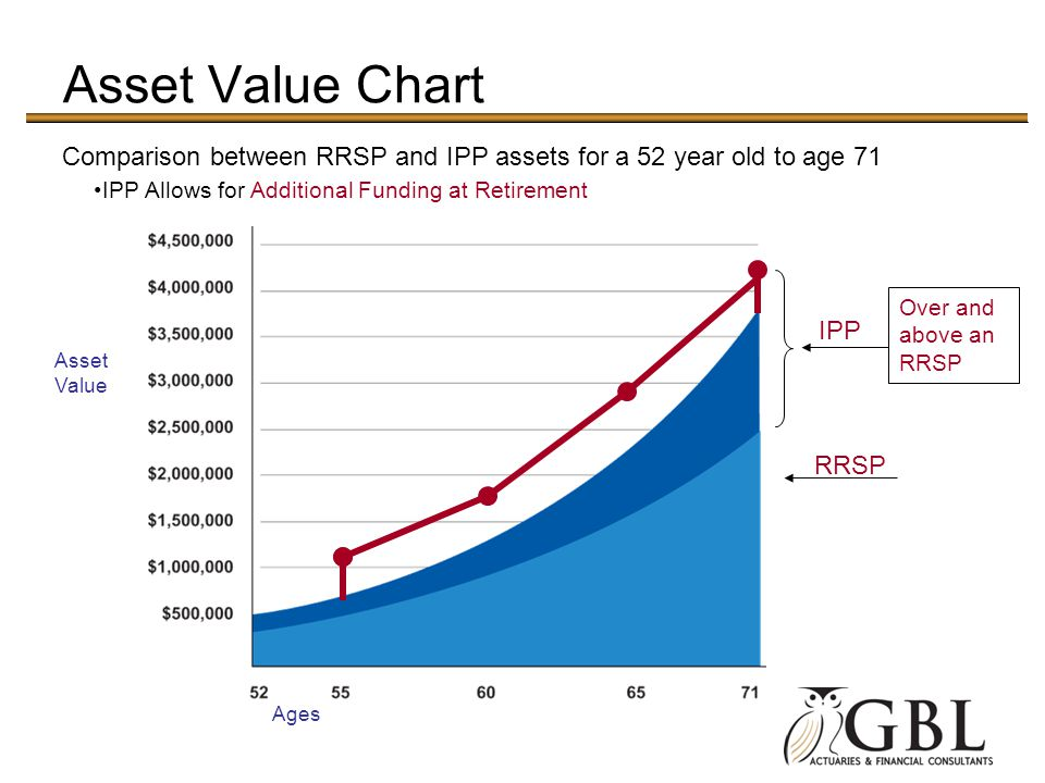 Asset Value Chart Asset Value IPP Allows for Additional Funding at Retirement Comparison between RRSP and IPP assets for a 52 year old to age 71 IPP Over and above an RRSP RRSP Ages