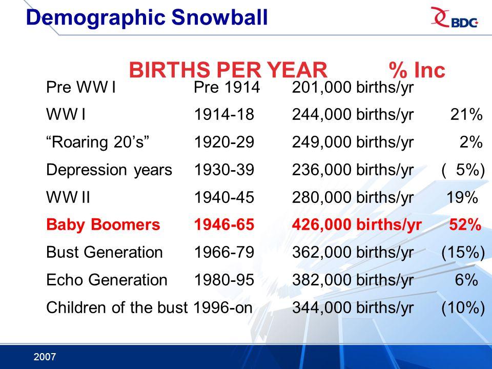2007 Demographic Snowball BIRTHS PER YEAR % Inc Pre WW IPre 1914201,000 births/yr WW I1914-18244,000 births/yr 21% Roaring 20s1920-29249,000 births/yr 2% Depression years 1930-39236,000 births/yr ( 5%) WW II 1940-45280,000 births/yr 19% Baby Boomers1946-65426,000 births/yr 52% Bust Generation1966-79 362,000 births/yr (15%) Echo Generation 1980-95382,000 births/yr 6% Children of the bust 1996-on344,000 births/yr (10%)