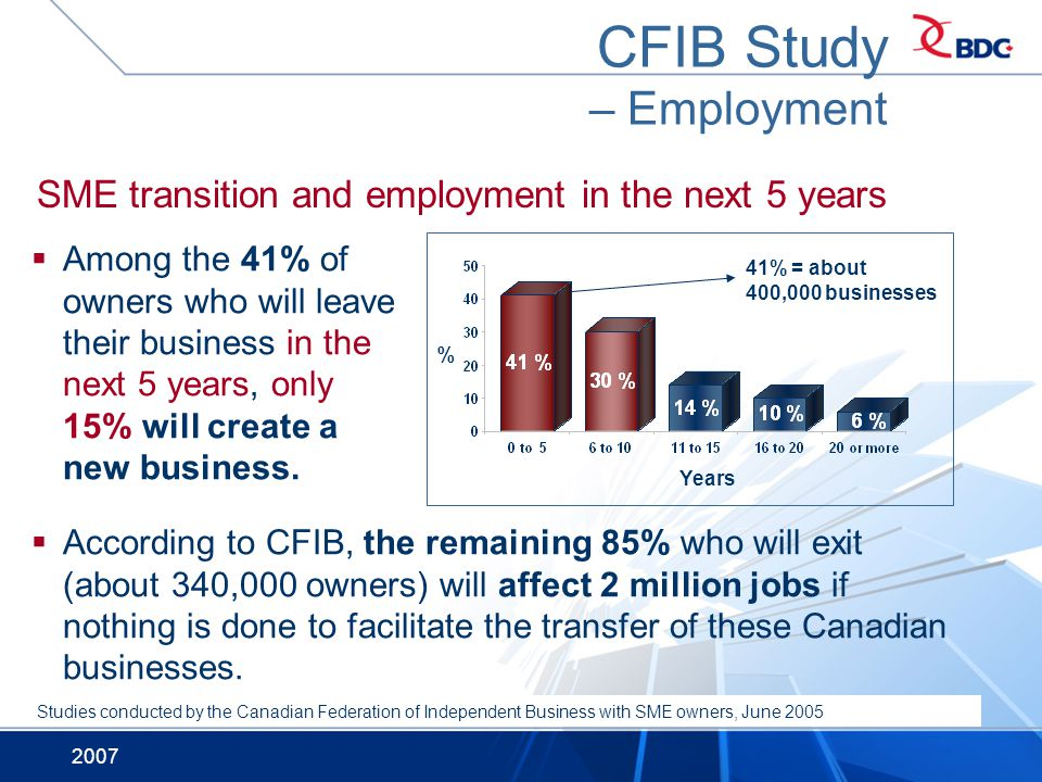 2007 SME transition and employment in the next 5 years Among the 41% of owners who will leave their business in the next 5 years, only 15% will create a new business.