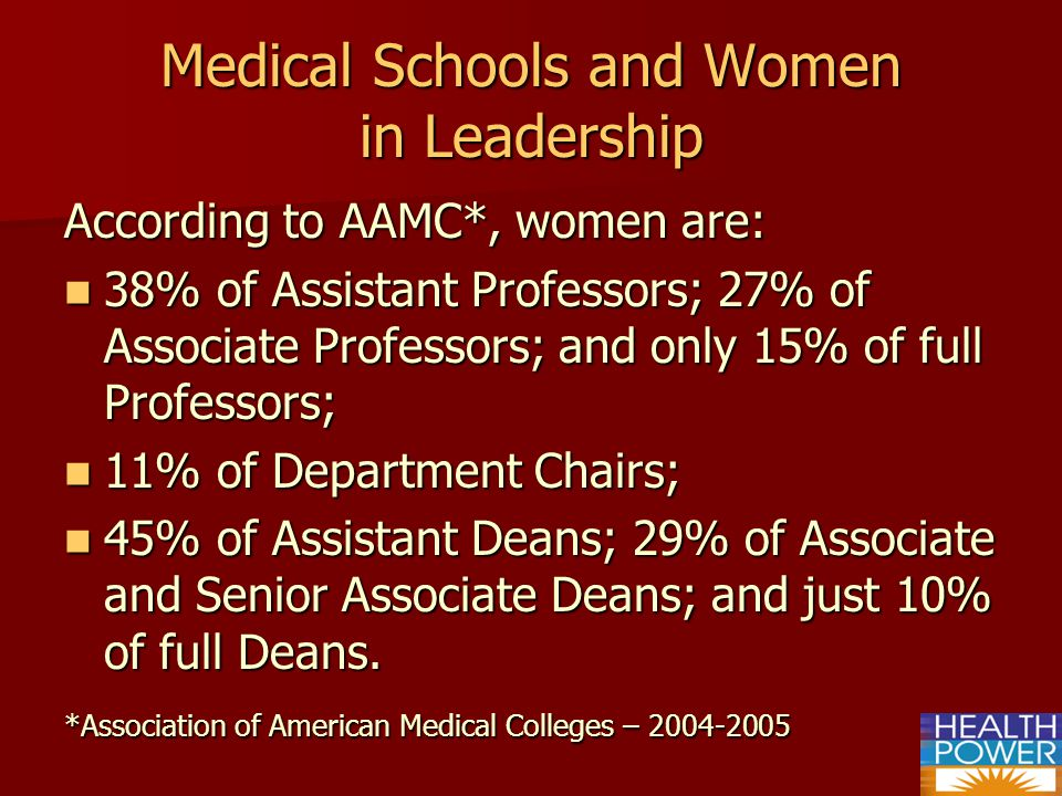 Medical Schools and Women in Leadership According to AAMC*, women are: 38% of Assistant Professors; 27% of Associate Professors; and only 15% of full Professors; 38% of Assistant Professors; 27% of Associate Professors; and only 15% of full Professors; 11% of Department Chairs; 11% of Department Chairs; 45% of Assistant Deans; 29% of Associate and Senior Associate Deans; and just 10% of full Deans.