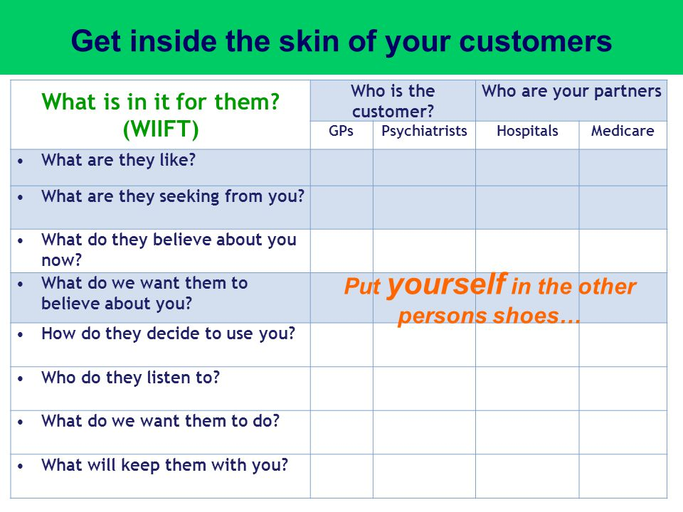 Get inside the skin of your customers What is in it for them? (WIIFT) Who is the customer? Who are your partners GPsPsychiatristsHospitalsMedicare Wha