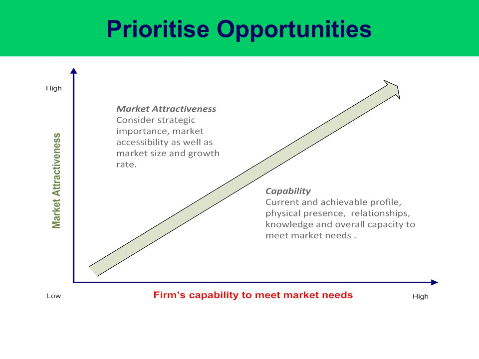Prioritise Opportunities