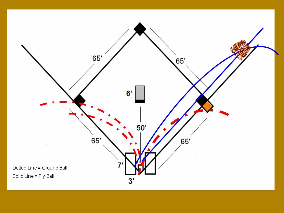 Dotted Line = Ground Ball Solid Line = Fly Ball