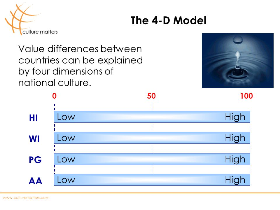 www.culturematters.com The 4-D Model WI PG HI 0 50 100 AA Low High Value differences between countries can be explained by four dimensions of national