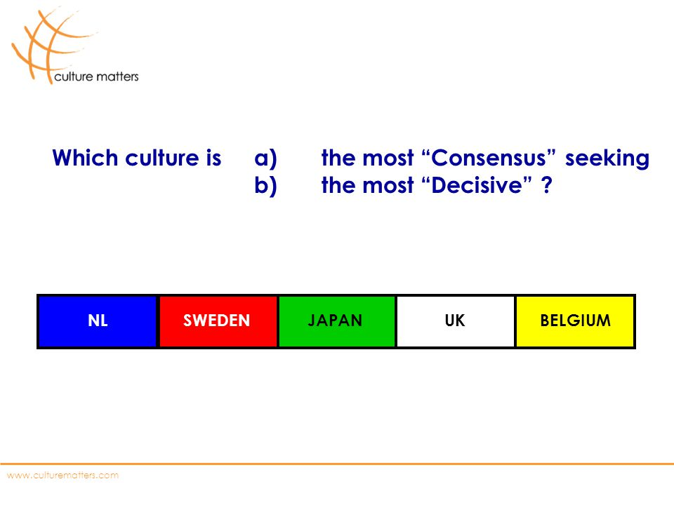 www.culturematters.com Which culture is a)the most Consensus seeking b)the most Decisive ? NLSWEDENJAPANUKBELGIUM