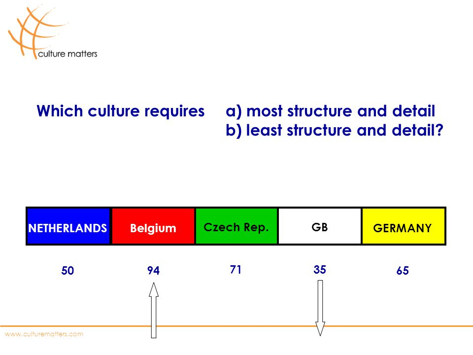www.culturematters.com NETHERLANDS 50 Belgium 94 Czech Rep. 71 GB 35 GERMANY 65 Which culture requires a) most structure and detail b) least structure