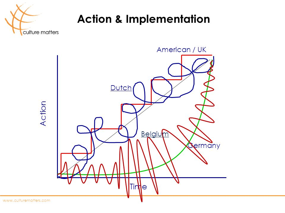 www.culturematters.com Action & Implementation Time Action Germany Dutch American / UK Belgium