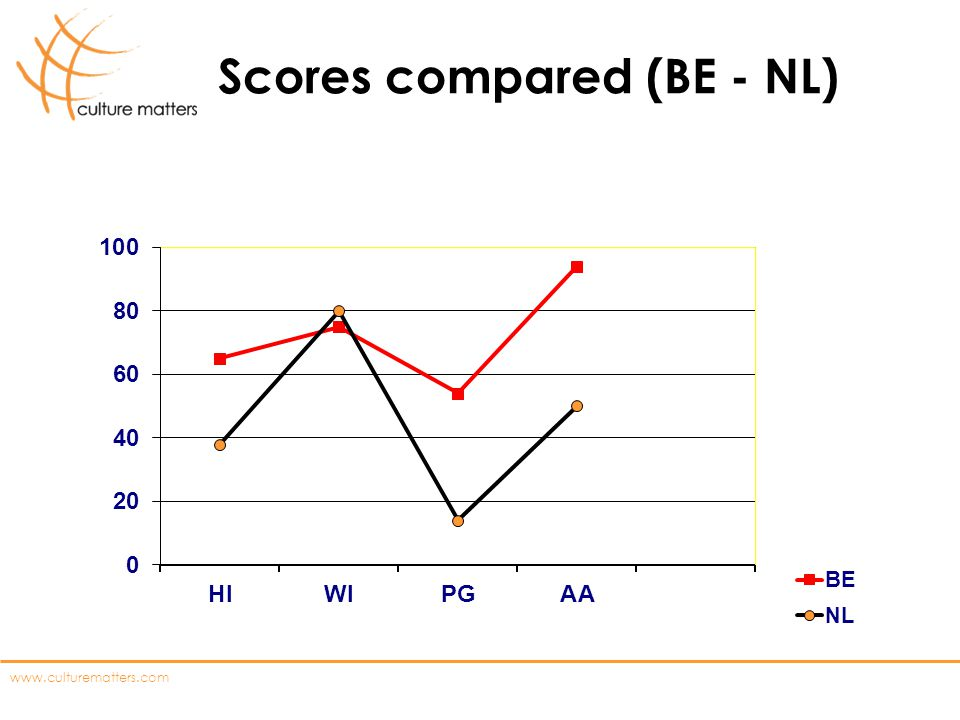 www.culturematters.com Scores compared (BE - NL)