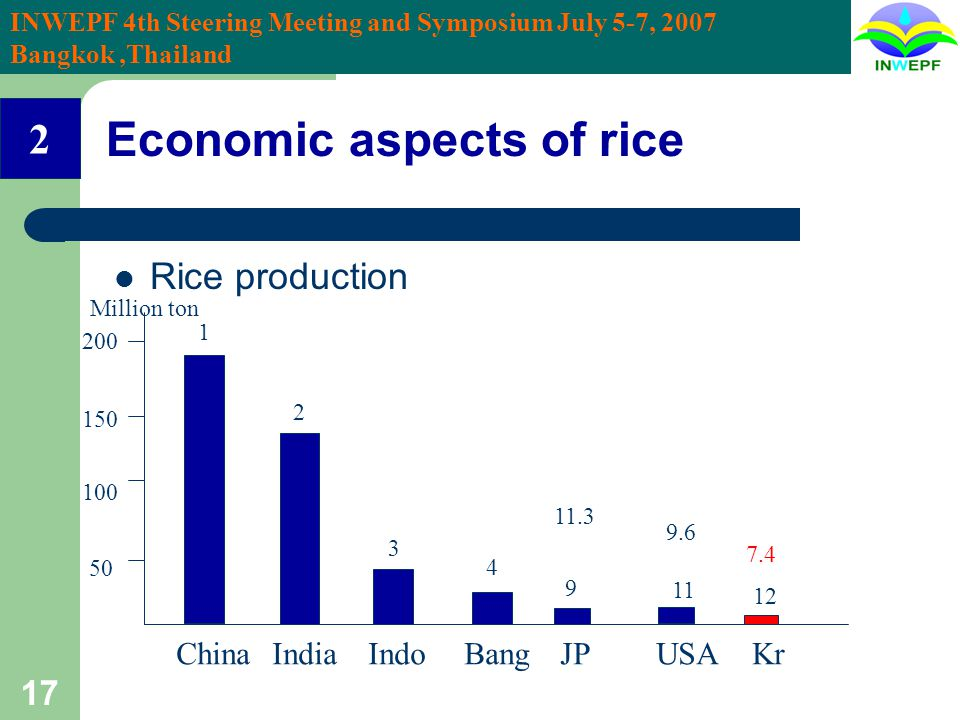INWEPF 4th Steering Meeting and Symposium July 5-7, 2007 Bangkok,Thailand 17 Economic aspects of rice Rice production ChinaIndiaIndoBangJPUSAKr 50 100 150 200 Million ton 1 2 3 4 9 11.3 12 7.4 9.6 11 2