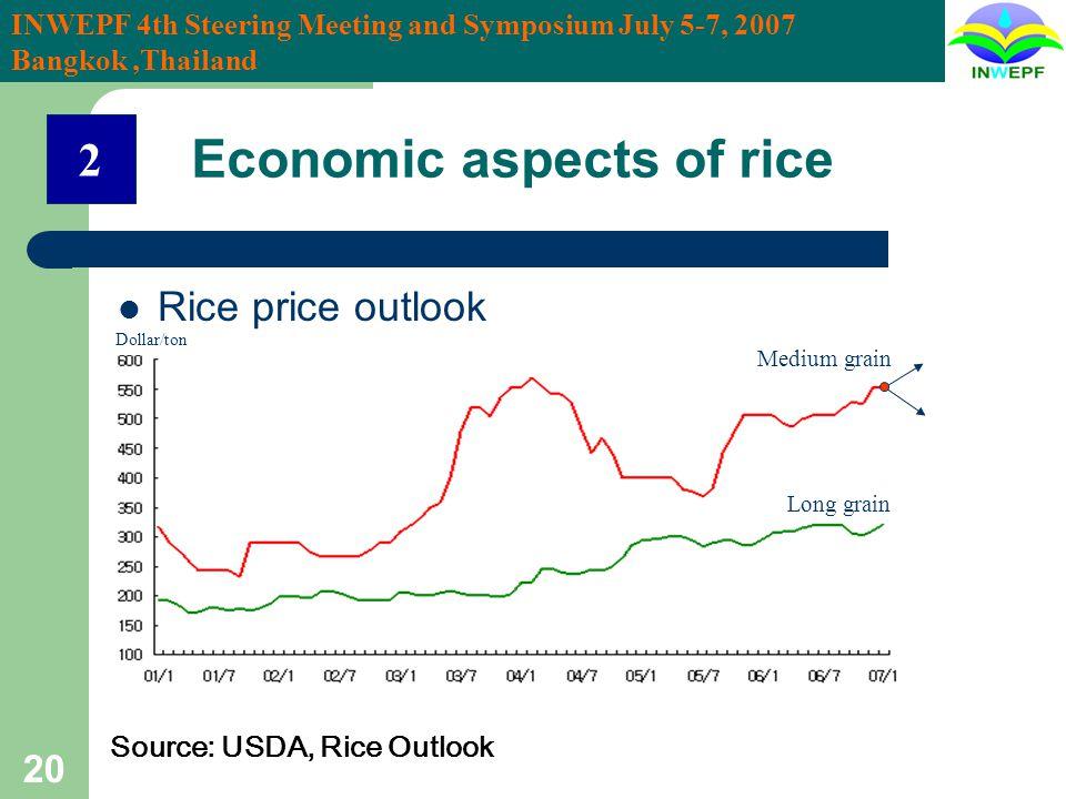 INWEPF 4th Steering Meeting and Symposium July 5-7, 2007 Bangkok,Thailand 20 Rice price outlook Source: USDA, Rice Outlook Dollar/ton Medium grain Lon