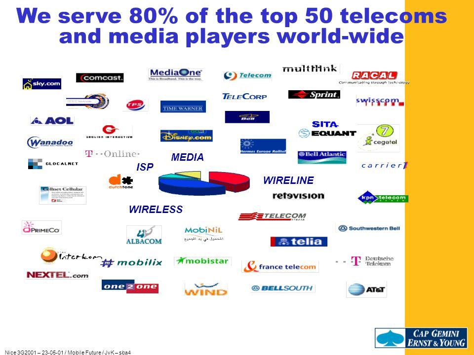 Nice 3G2001 – 23-05-01 / Mobile Future / JvK – sba4 The Alliance portfolio encompasses major application areas