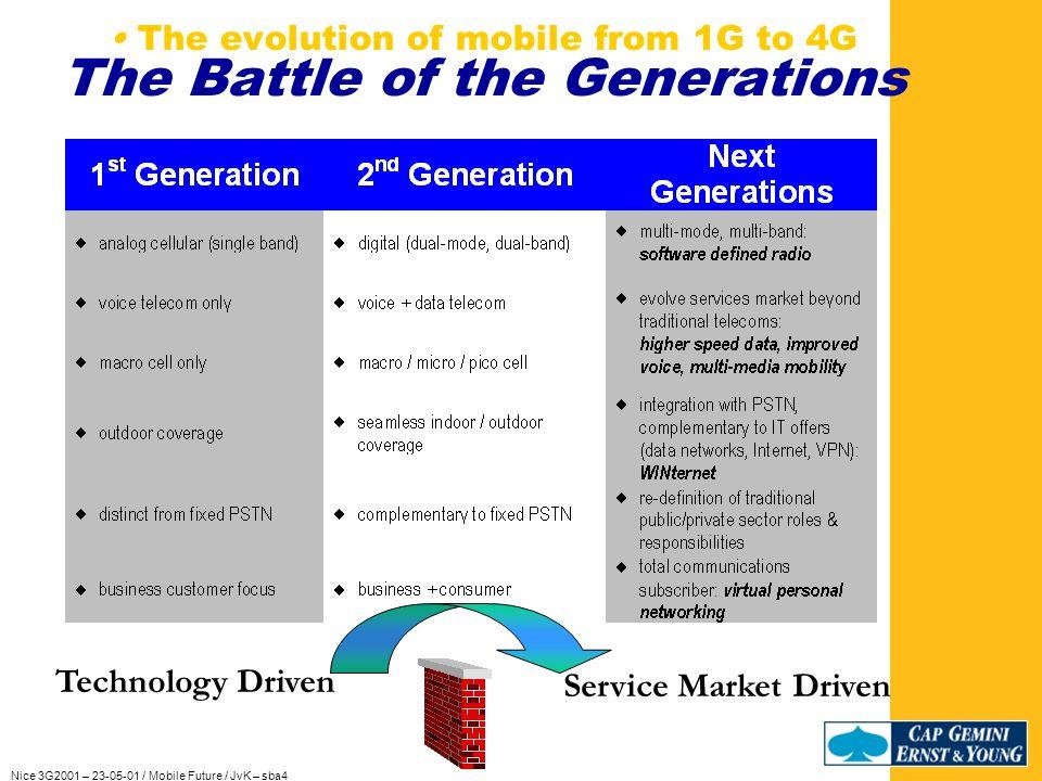 Nice 3G2001 – 23-05-01 / Mobile Future / JvK – sba4 1938 – 1973 - 2001 1938 – 1973 – 2001