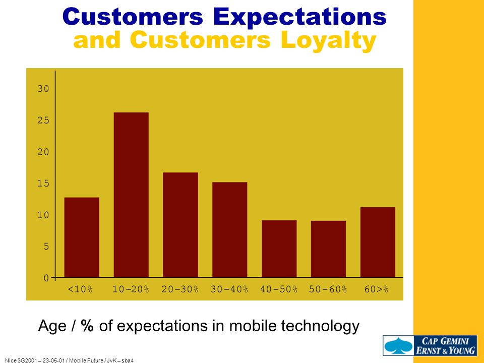 Nice 3G2001 – 23-05-01 / Mobile Future / JvK – sba4 Customers Expectations and Customers Loyalty Understand, promise, deliver and care Living and merchandizing in a world of (r)evolution Some figures…