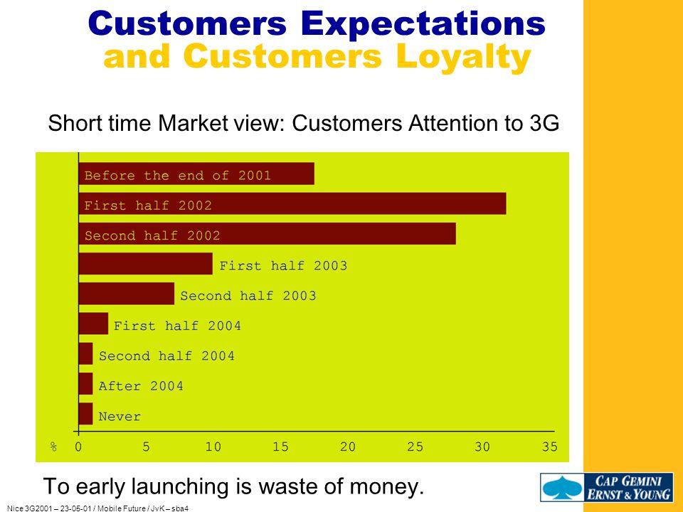 Nice 3G2001 – 23-05-01 / Mobile Future / JvK – sba4 Customers Expectations and Customers Loyalty Age / % of expectations in mobile technology
