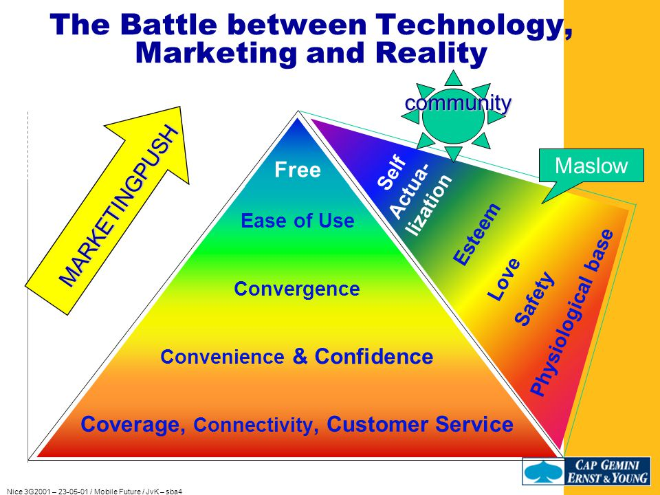 Nice 3G2001 – 23-05-01 / Mobile Future / JvK – sba4 Societies develop when people reach a particular high level in Maslow s hierarchy.