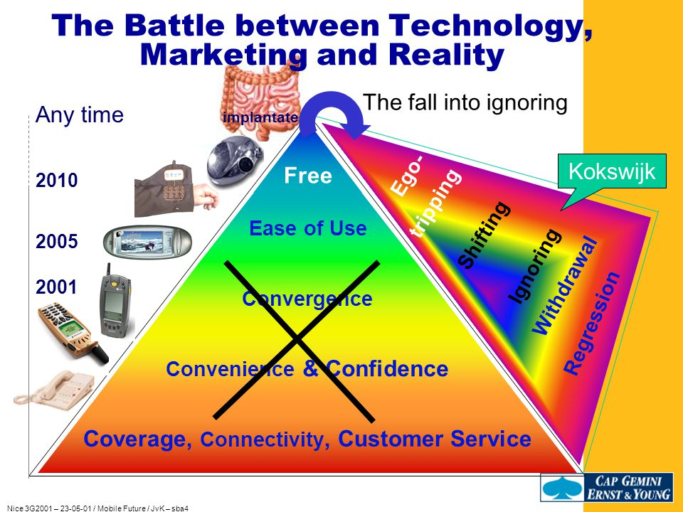 Nice 3G2001 – 23-05-01 / Mobile Future / JvK – sba4 Coverage, Connectivity, Customer Service Convenience & Confidence Convergence Ease of Use Free Love Safety 2005 2001 2010 Any time implantate Self Actua- lization Esteem Physiological base Maslow The Battle between Technology, Marketing and Reality