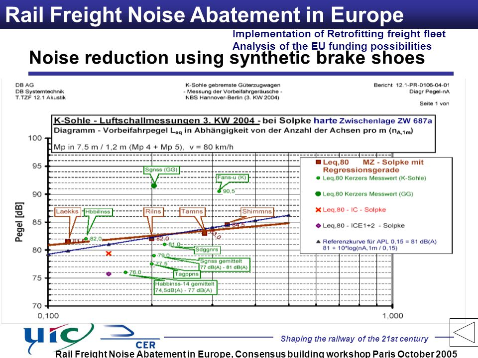 Shaping the railway of the 21st century Implementation of Retrofitting freight fleet Analysis of the EU funding possibilities Rail Freight Noise Abate