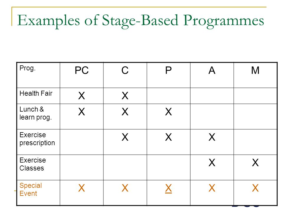 Examples of Stage-Based Programmes Prog. PCCPAM Health Fair XX Lunch & learn prog.