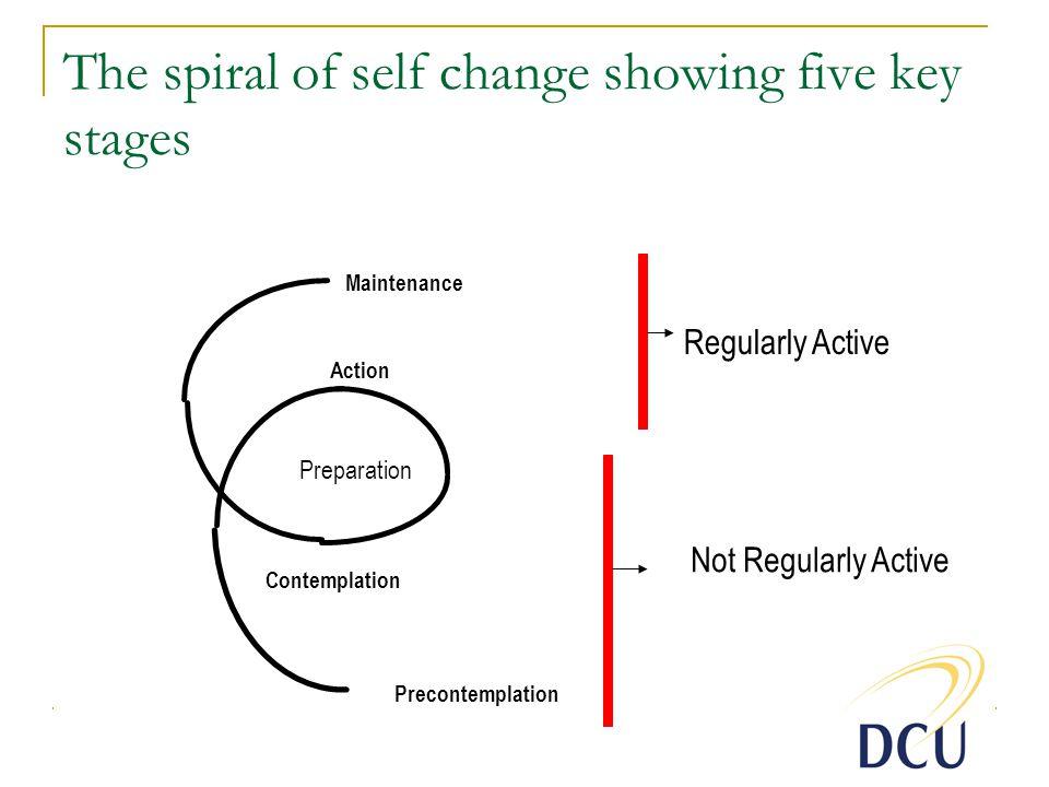 Preparation Precontemplation Contemplation Action Maintenance Will-power Skill power