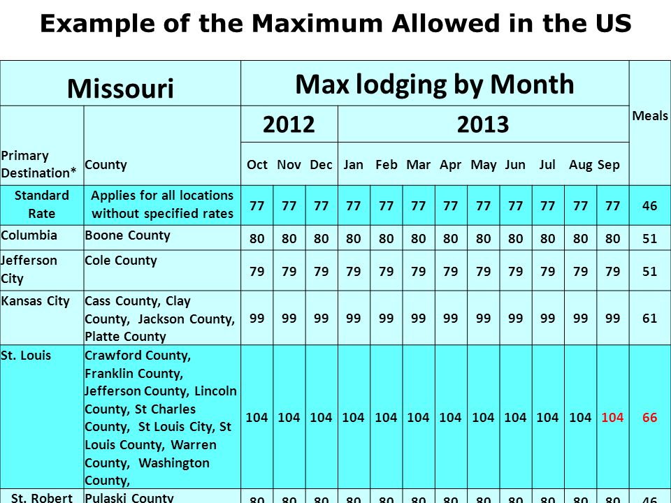 Example of the Maximum Allowed in the US Missouri Max lodging by Month 20122013 Meals Primary Destination* CountyOctNovDecJanFebMarAprMayJunJulAugSep