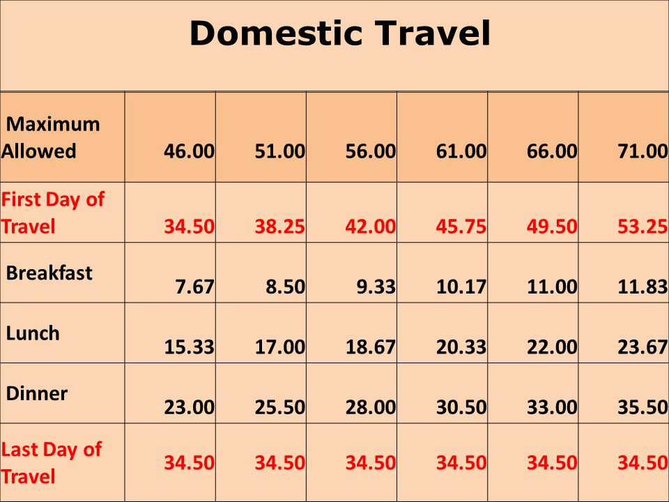 Domestic Travel Maximum Allowed 46.00 51.00 56.00 61.00 66.00 71.00 First Day of Travel 34.50 38.25 42.00 45.75 49.50 53.25 Breakfast 7.67 8.50 9.33 1