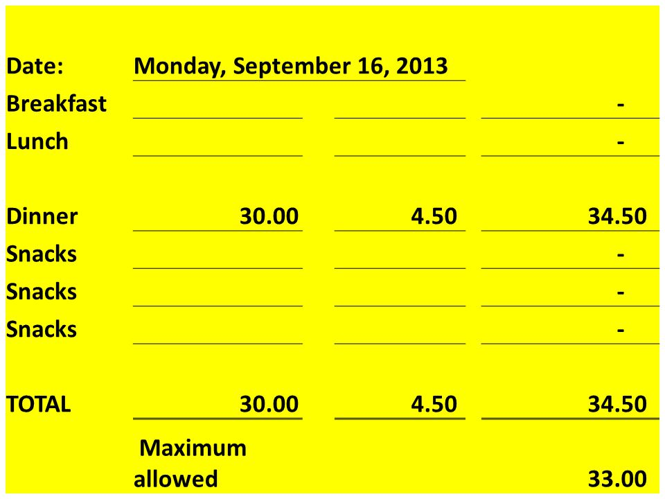 Date:Monday, September 16, 2013 Breakfast - Lunch - Dinner 30.00 4.50 34.50 Snacks - - - TOTAL 30.00 4.50 34.50 Maximum allowed 33.00