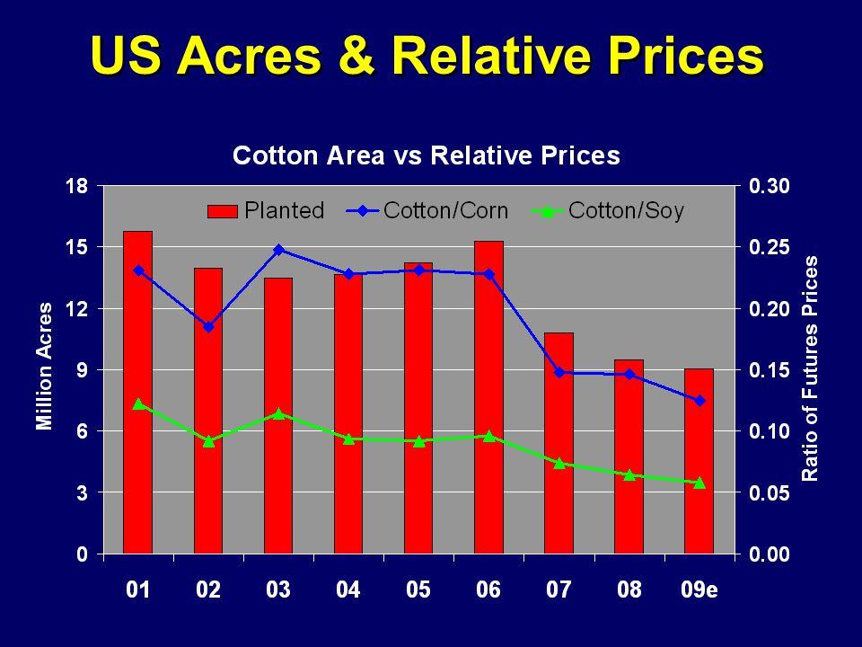 US Acres & Relative Prices