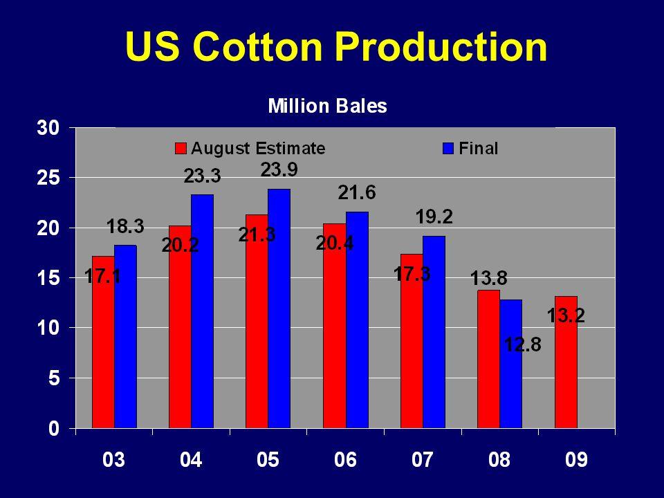 US Cotton Production