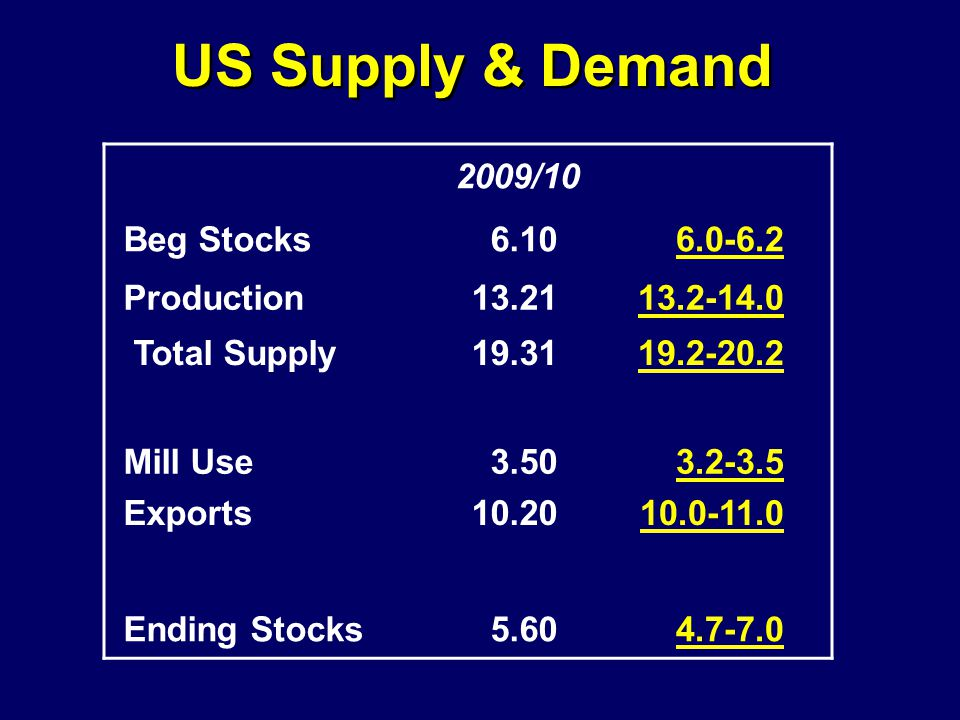 US Supply & Demand 2009/10 Beg Stocks6.106.0-6.2 Production13.2113.2-14.0 Total Supply19.3119.2-20.2 Mill Use3.503.2-3.5 Exports10.2010.0-11.0 Ending Stocks5.604.7-7.0
