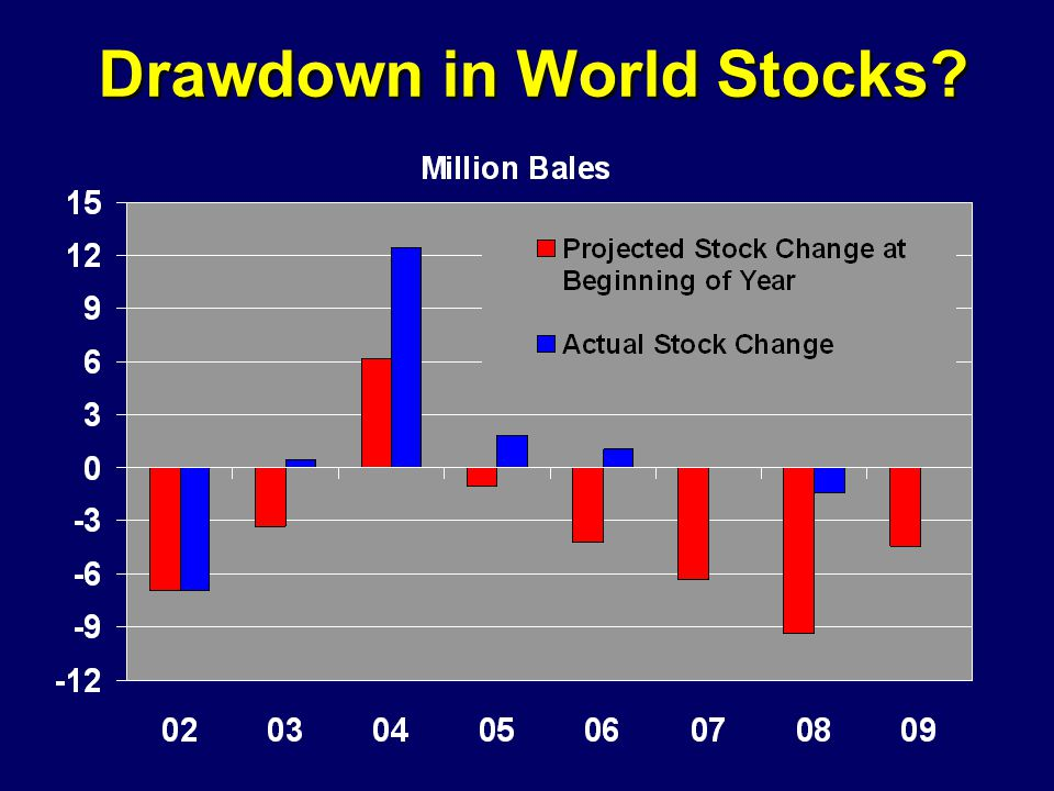 Drawdown in World Stocks
