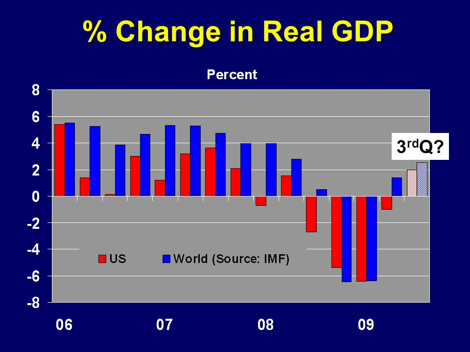 % Change in Real GDP 3 rd Q?
